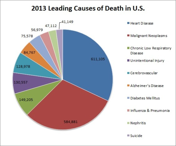 2013_Leading_causes_of_death